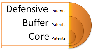 Buffer, Defensive, and Core patents are essential to any well designed Patent Portfolio.