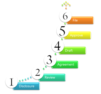Steps required to file a Patent Application.